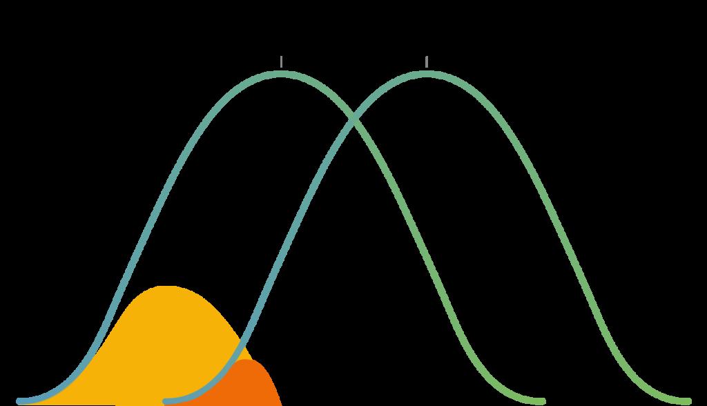 Partikelstorlek fördelning
